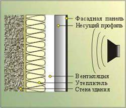 звукоизоляция стен Мыски